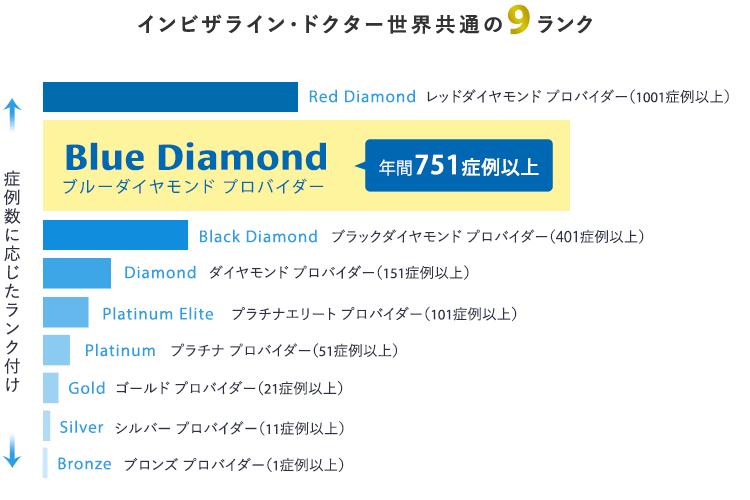 インビザライン ブルー・ダイヤモンドプロバイダー